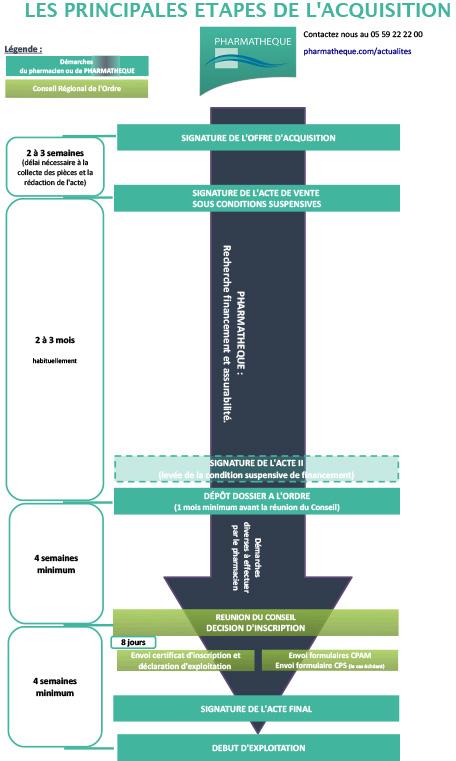 Etapes de la Cession, Vente d une Pharmacie --Cabinet de Transactions Pharmatheque
