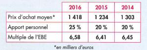 Prix-de-cession-des-pharmacies-en-région-paca