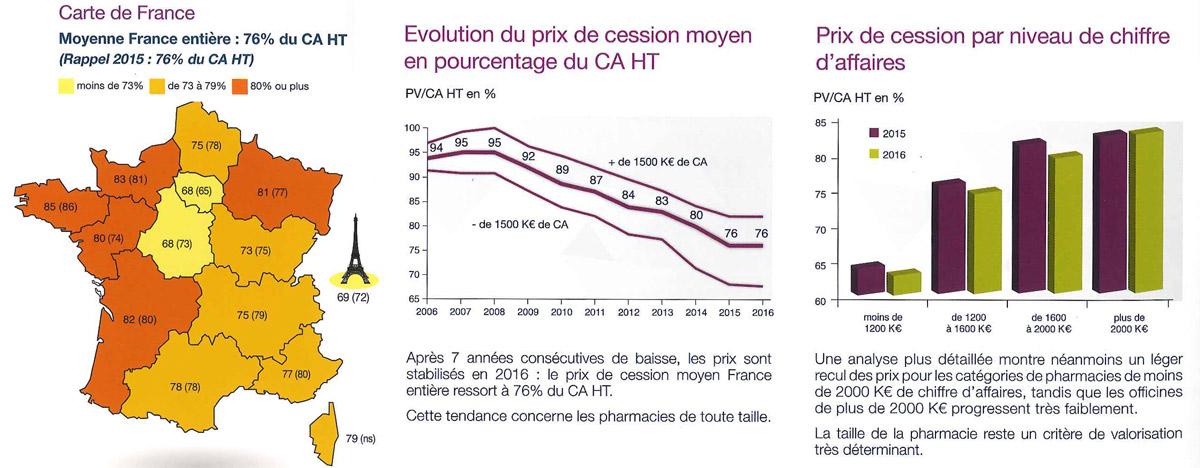 Prix-de-vente-pharmacie-en-pourcentage-du-CA-HT